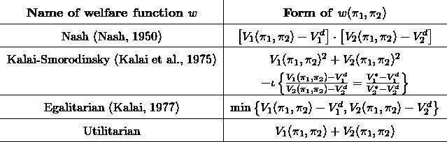 \bgroup \def\arraystretch{1.5}% 1 is the default, change whatever you need\begin{tabular}{c|c} \centering \begin{tabular}{c|c} \textbf{Name of welfare function} $w$ & \textbf{Form of} $w(\pi_1, \pi_2)$ \\ \hline Nash (Nash, 1950) & $ \left[ V_1(\pi_1, \pi_2) - V_1^d \right] \cdot \left[ V_2(\pi_1, \pi_2) - V_2^d \right]$ \\ \hline Kalai-Smorodinsky (Kalai et al., 1975) & \makecell{$V_1(\pi_1, \pi_2)^2 + V_2(\pi_1, \pi_2)^2$ \\ & $ - \iota\left\{ \frac{V_1(\pi_1, \pi_2) - V_1^d}{V_2(\pi_1, \pi_2) - V_2^d} = \frac{V_1^* - V_1^d}{V_2^* - V_2^d} \right\} $} \\ \hline Egalitarian (Kalai, 1977) & $\min\left\{ V_1(\pi_1, \pi_2) - V_1^d, V_2(\pi_1, \pi_2) - V_2^d \right\}$ \\ \hline Utilitarian & $V_1(\pi_1, \pi_2) + V_2(\pi_1, \pi_2)$ \\ \hline \end{tabular} \egroup