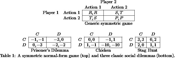 \begin{array}{c} \begin{tabular}{cc|c|c|} & \multicolumn{1}{c}{} & \multicolumn{2}{c}{Player 2}\\ & \multicolumn{1}{c}{} & \multicolumn{1}{c}{Action $1$} & \multicolumn{1}{c}{Action $2$} \\\cline{3-4} {Player 1} & Action $1$ & $R, R$ & $S, T$ \\\cline{3-4} & Action $2$ & $T, S$ & $P, P$ \\\cline{3-4} & \multicolumn{1}{c}{} & \multicolumn{2}{c}{Generic symmetric game} \end{tabular} \\ \begin{tabular}{cc|c|c|} & \multicolumn{1}{c}{} & \multicolumn{2}{c}{}\\ & \multicolumn{1}{c}{} & \multicolumn{1}{c}{$C$} & \multicolumn{1}{c}{$D$} \\\cline{3-4} & $C$ & $-1, -1$ & $-3, 0$ \\\cline{3-4} & $D$ & $0, -3$ & $-2, -2$ \\\cline{3-4} & \multicolumn{1}{c}{} & \multicolumn{2}{c}{Prisoner's Dilemma} \end{tabular} \begin{tabular}{cc|c|c|} & \multicolumn{1}{c}{} & \multicolumn{2}{c}{}\\ & \multicolumn{1}{c}{} & \multicolumn{1}{c}{$C$} & \multicolumn{1}{c}{$D$} \\\cline{3-4} & $C$ & $0, 0$ & $-1, 1$ \\\cline{3-4} & $D$ & $1, -1$ & \makecell{$-10,$ $-10$} \\\cline{3-4} & \multicolumn{1}{c}{} & \multicolumn{2}{c}{Chicken} \end{tabular} \begin{tabular}{cc|c|c|} & \multicolumn{1}{c}{} & \multicolumn{2}{c}{}\\ & \multicolumn{1}{c}{} & \multicolumn{1}{c}{$C$} & \multicolumn{1}{c}{$D$} \\\cline{3-4} & $C$ & $3, 3$ & $0, 2$ \\\cline{3-4} & $D$ & $2, 0$ & $1, 1$ \\\cline{3-4} & \multicolumn{1}{c}{} & \multicolumn{2}{c}{Stag Hunt}\end{tabular}\\  \text{Table 1: A symmetric normal-form game (top) and three classic social dilemmas (bottom).} \end{array}