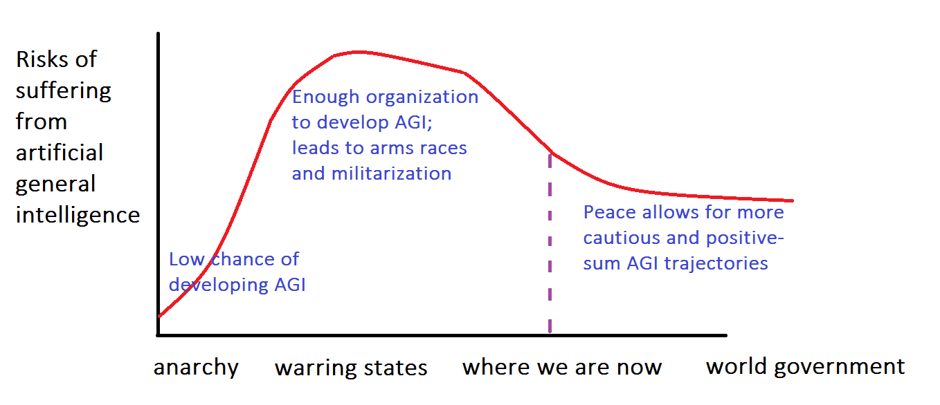 AGI suffering vs. social organization